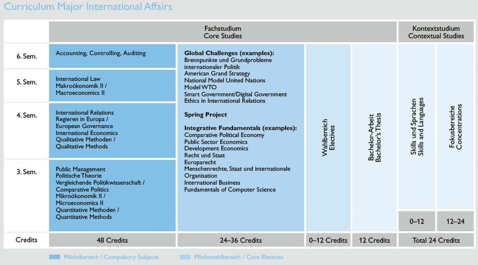 Curriculum BIA 2020