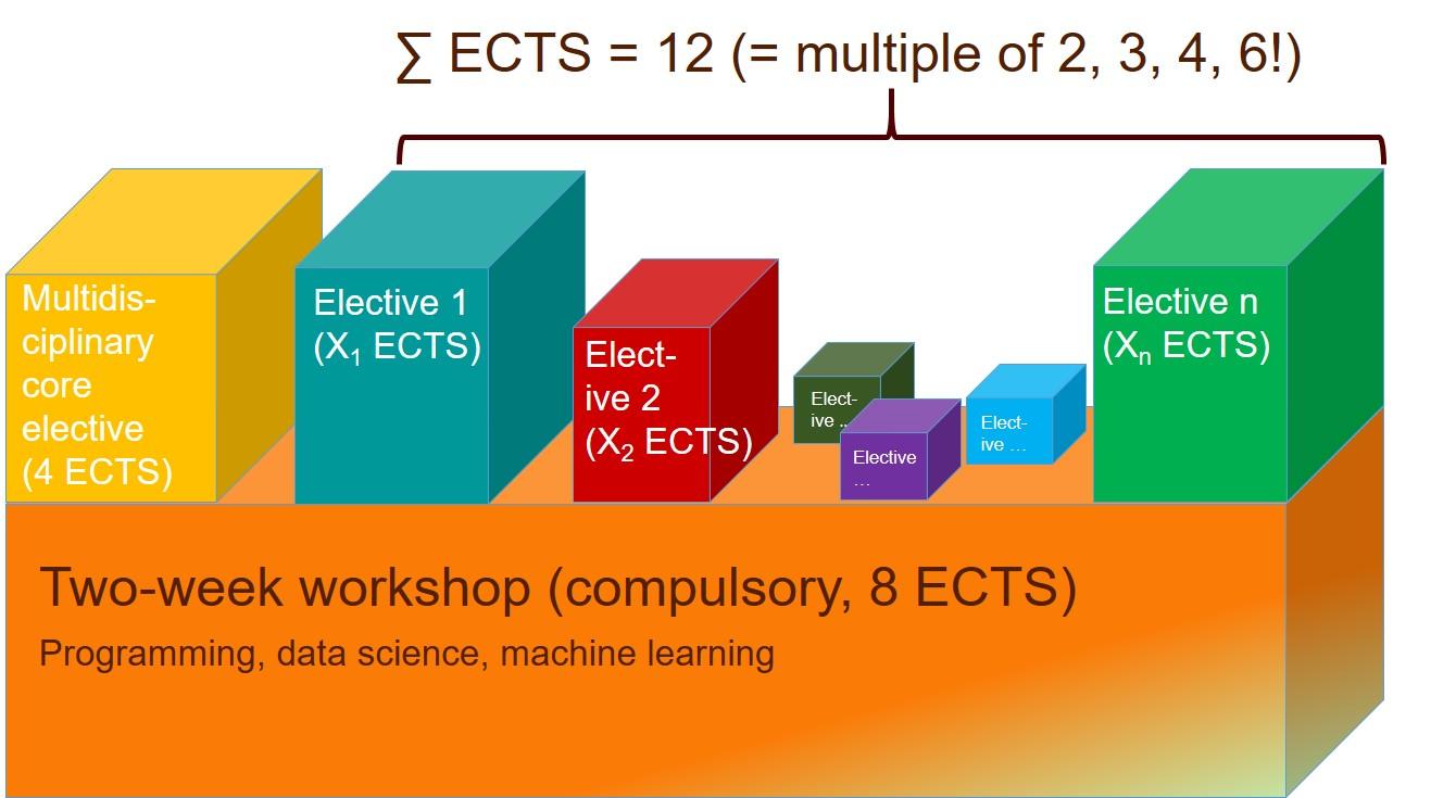 Data Science Fundamentals Graphic